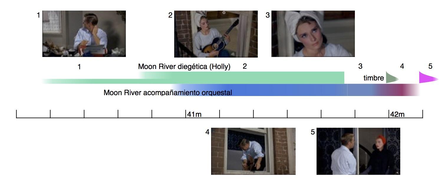 imagen gráfico temporal 2